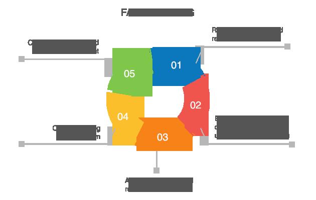 Fax-Matching